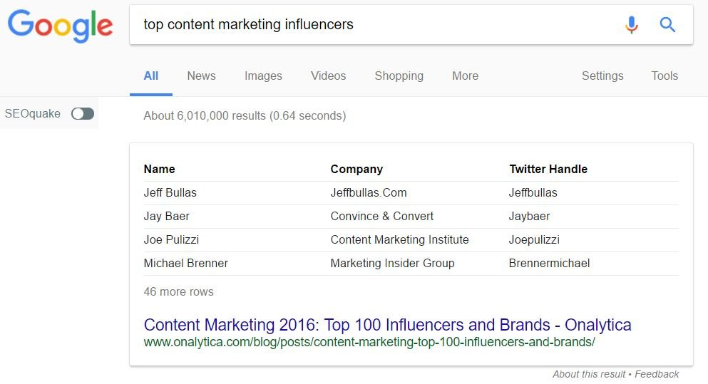 Finding influencers with Google
