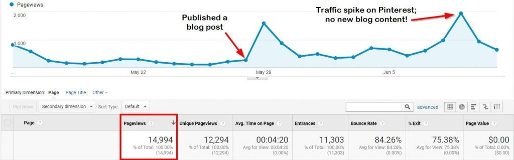 Traffic to a new blog post