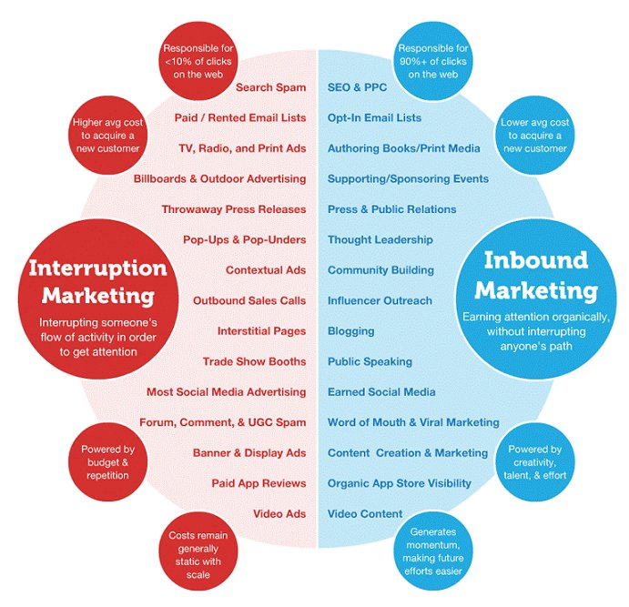 Inbound Marketing vs Interruption Marketing