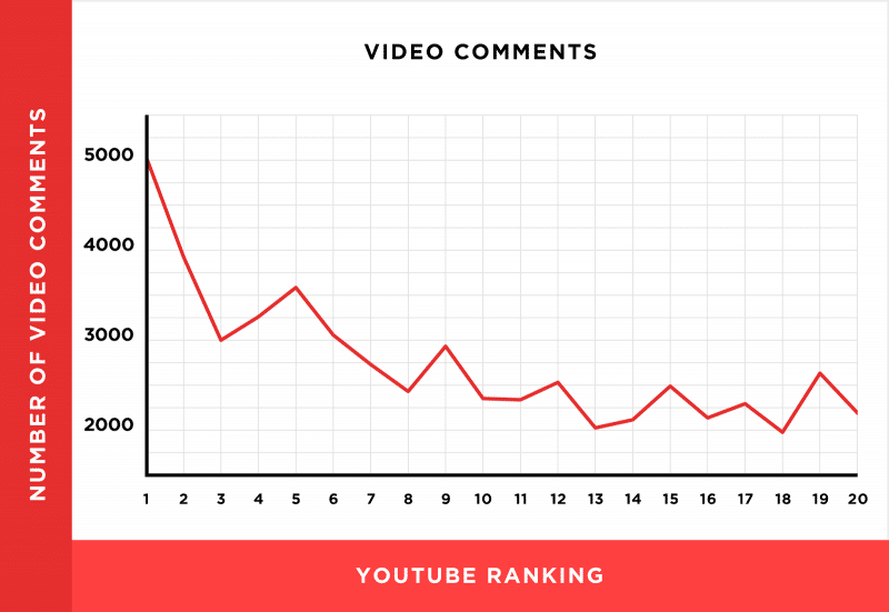 YouTube and Video Optimization