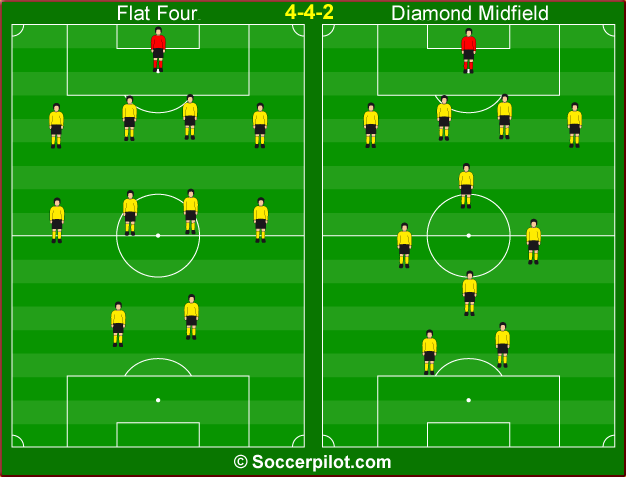Testing Football formations