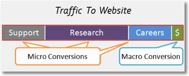 the different reasons why people are visiting your website