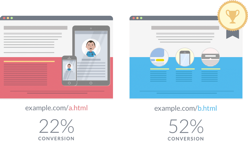 15+ Most Helpful A/B Split Testing Tools & Resources in 2021 [including Free ones]