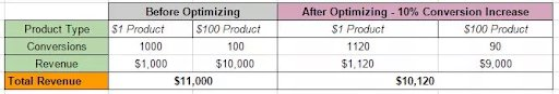 breakdown chart of results of A/B test on an ecommerce product page