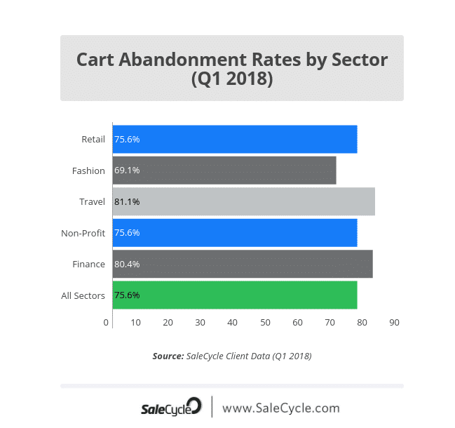 graph of cart abandonment rates by sector