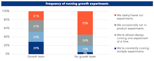 Breakdown of running growth experiments at SaaS companies