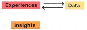 flowchart between experiences, data and insights derived from both
