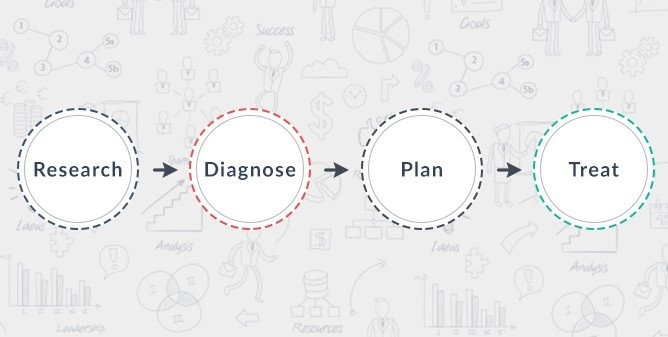 the conversion optimization process in a nutshell