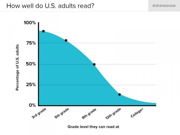 a graph showing the number of adults that read in US against the grade that they read at