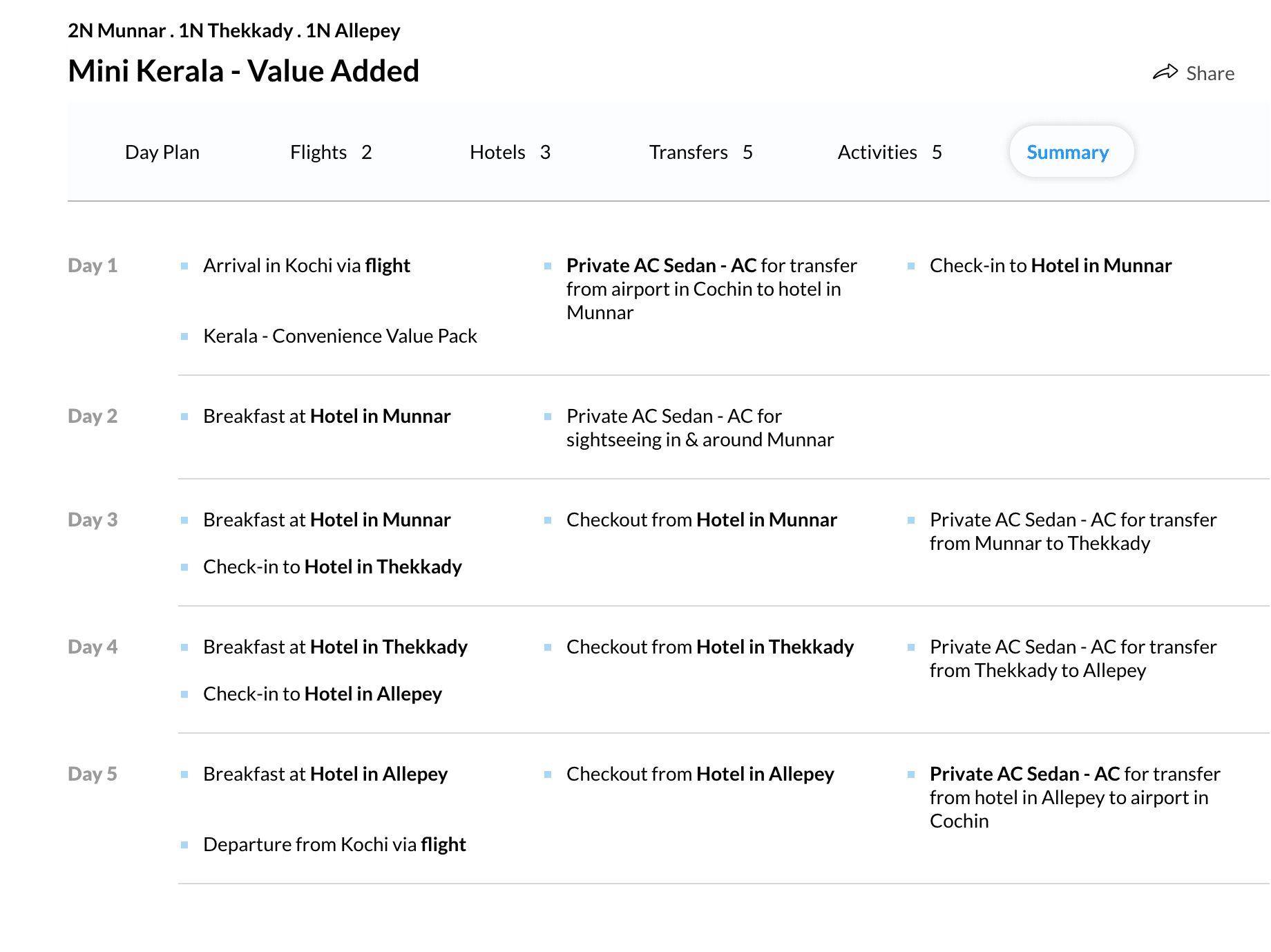 a detailed view of a holiday package from MakeMyTrip.com
