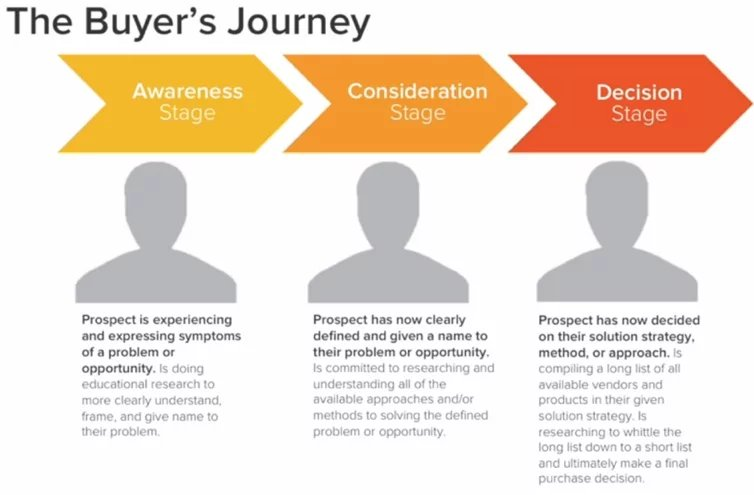 an illustration on the buyer's journey in the B2B industry