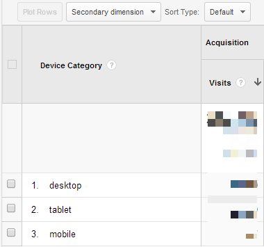 device wise website traffic data in Google Analytics