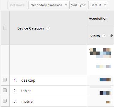 device wise website traffic data in Google Analytics