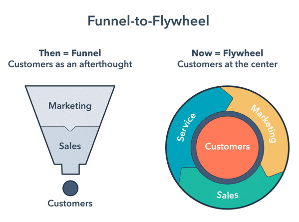 an illustration explaining what is funnel to flywheel model