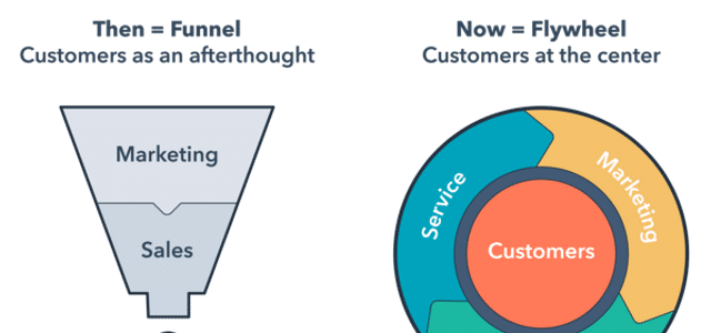 Flywheel Marketing: The New Growth & Revenue Model for Businesses