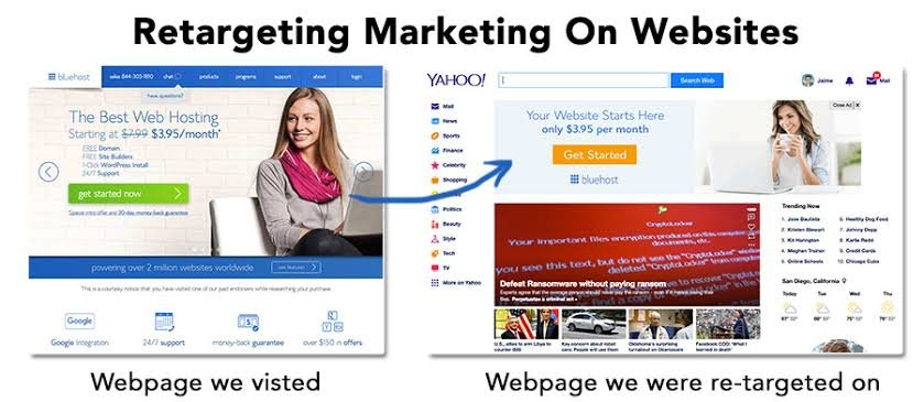 how retargeting marketing works on websites