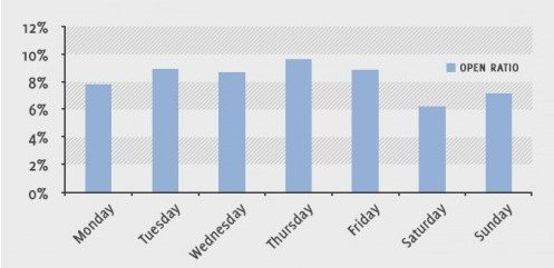 comparison of email campaign open rate across different days of the week