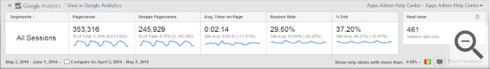 a screenshot of the metrics displayed by Google Analytics