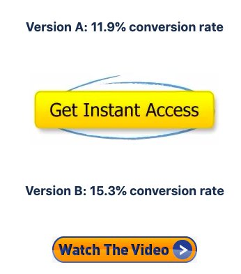 results of the A/B Test on the call to action button on the website of the Social Man