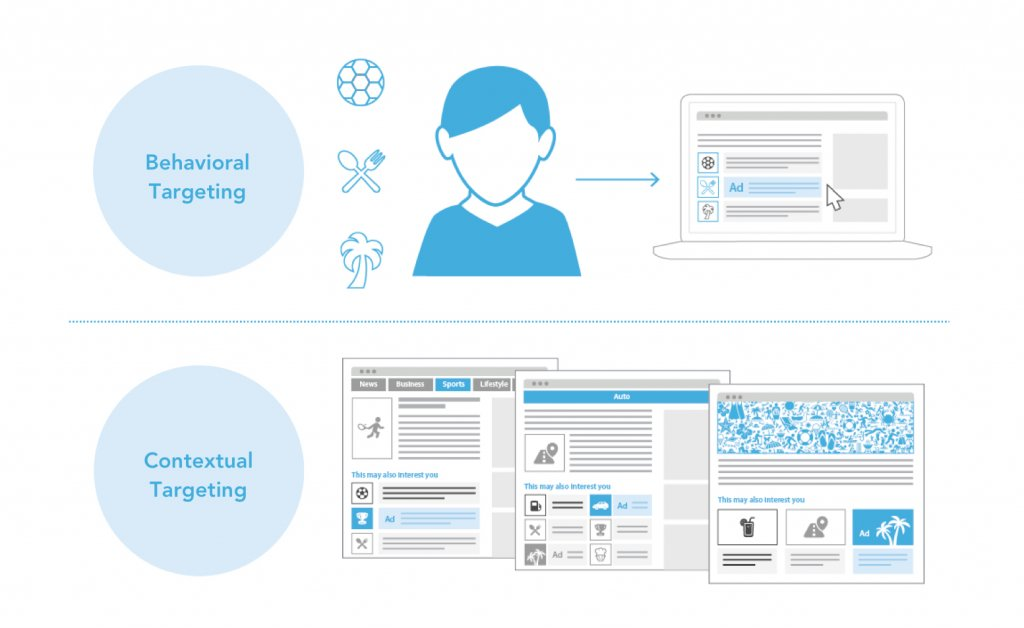 illustration to highlight the difference between behavioral targeting and contextual targeting