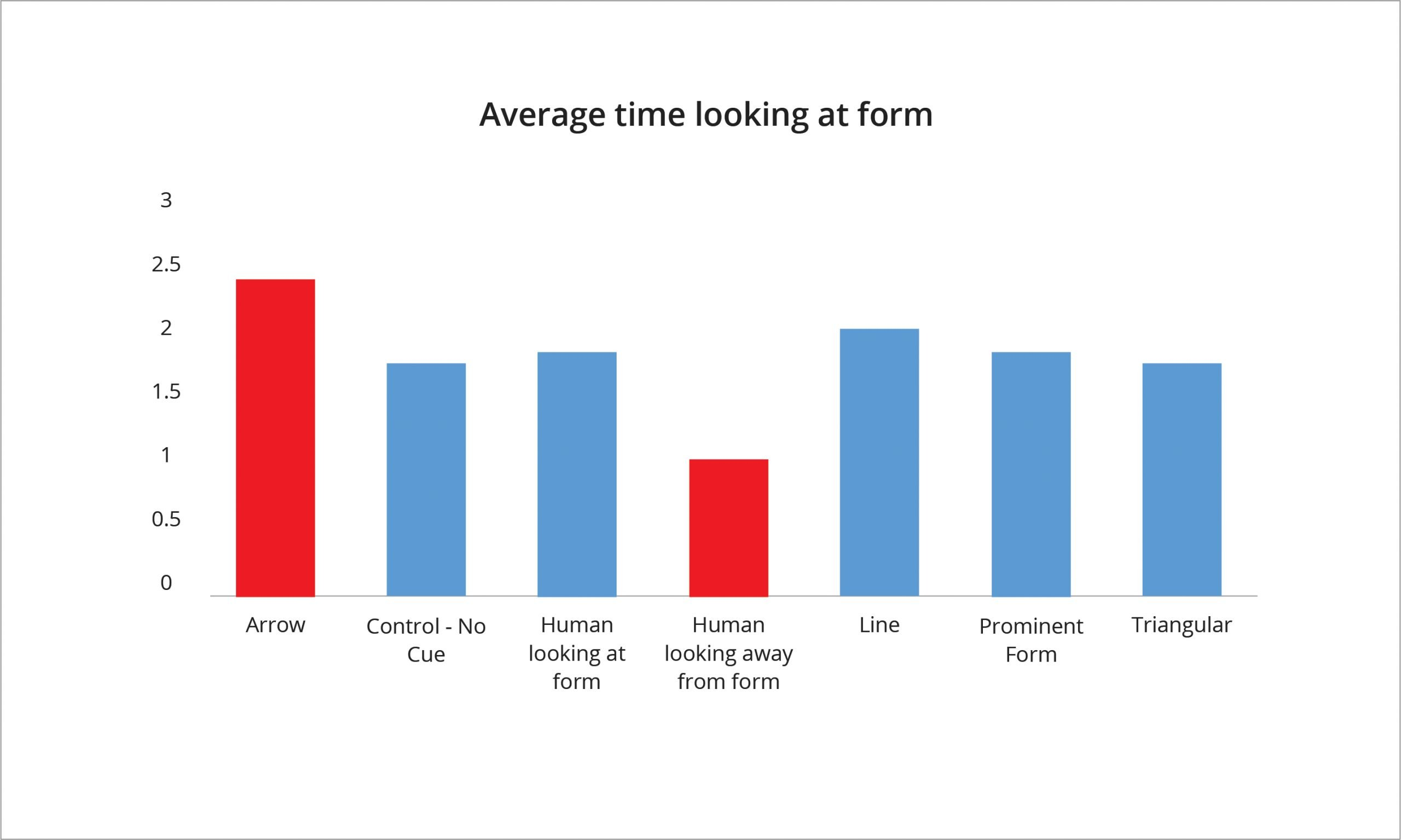 a  graph showing the results of how different cues impacted the average time of users looking at the form
