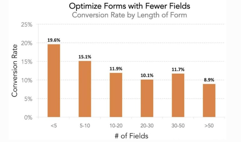 bar graph showing the variation of conversion rates along with the number of form fields.