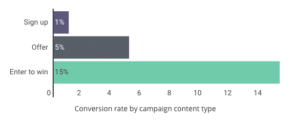 graph showing that sign-up rates increase when an incentive is offerred to visitors