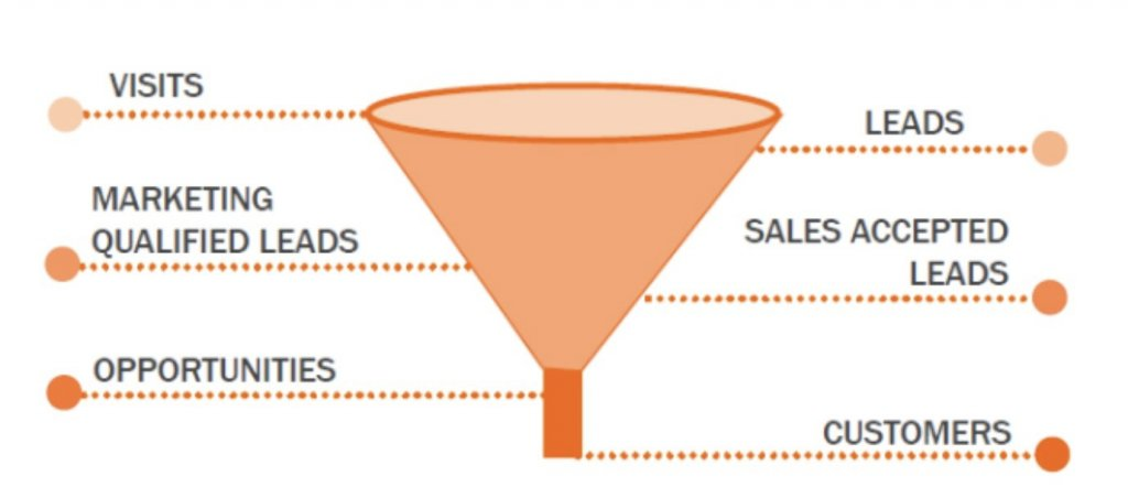 illustration to explain what is a visitor funnel in B2B industry