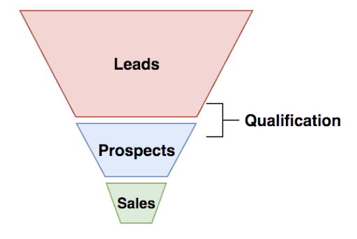 an illustration to explain what is lead qualification process