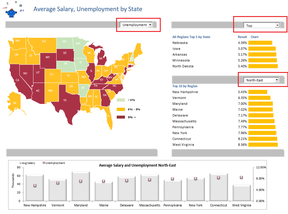 screenshot of the heatmap generated on an example data set of average salary in united states