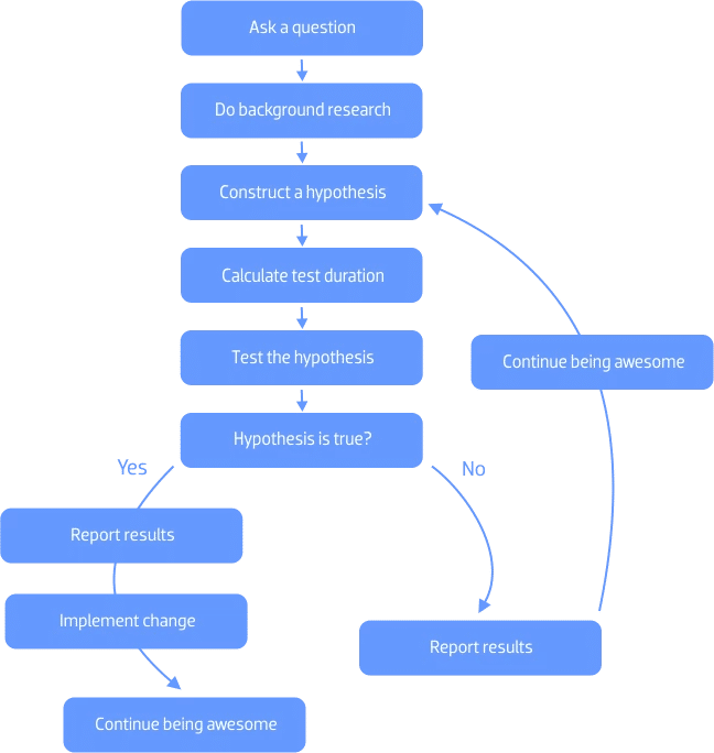 flow diagram of the exact scientific method of a/b testing