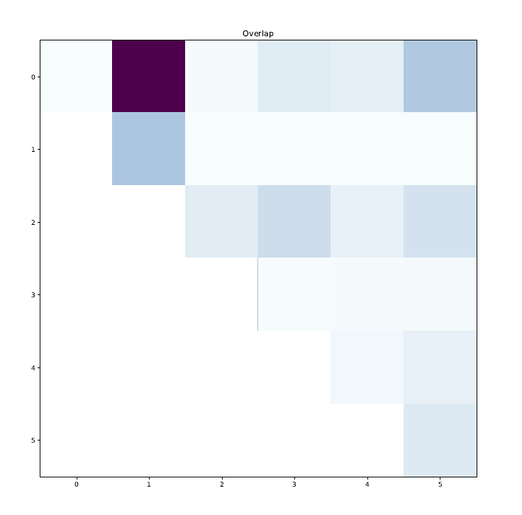 an example of a right colour palette for a heatmap
