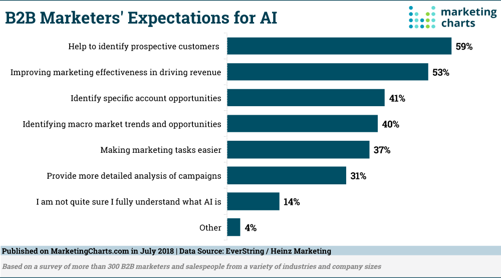 screenshot of the report on the B2B Marketer's Expectations for AI
