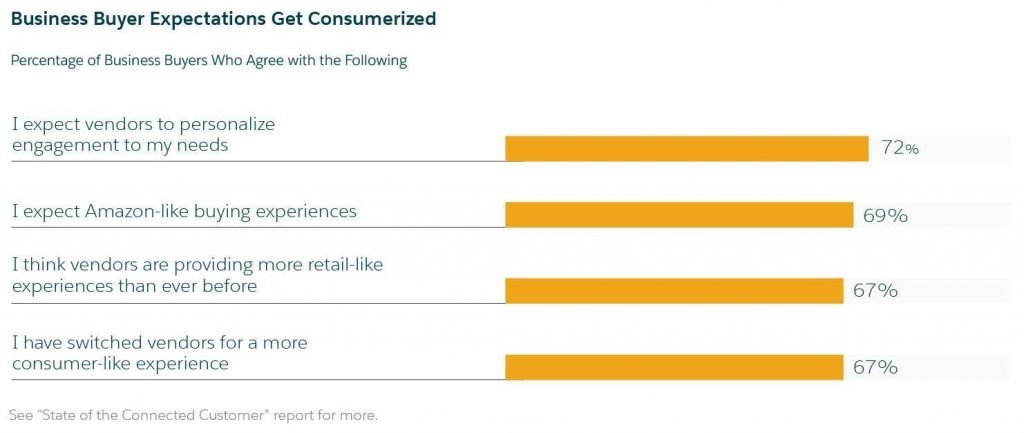 screenshot of the report from Salesforce on customer expectations from brands