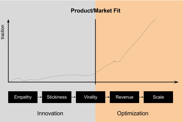 graph on the various stages a product has to go through the phase of innovation & optimization
