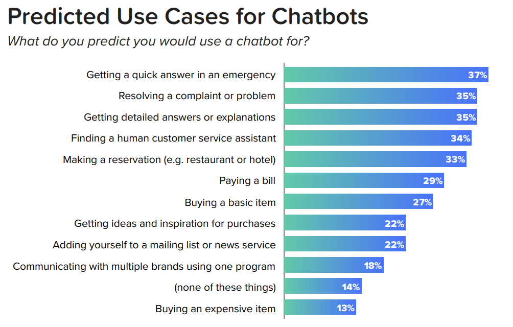 screenshot of the report for predicted use case for Chatbots