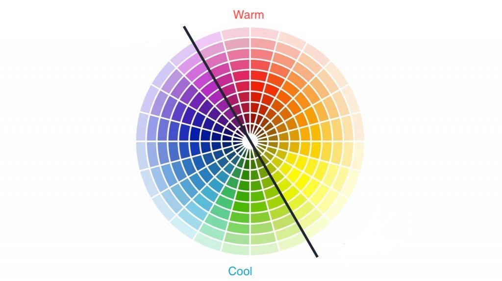 infographic on the traditional heatmap colour scheme