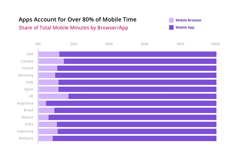 a graph showcasing the number of minutes spent on mobile in browser or app