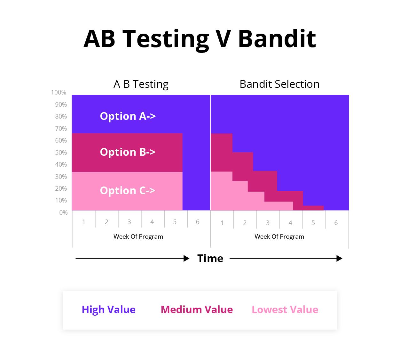 ab testing vs bandit for different types of program