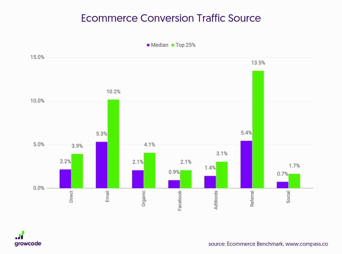 ecommerce conversions from different traffic sources