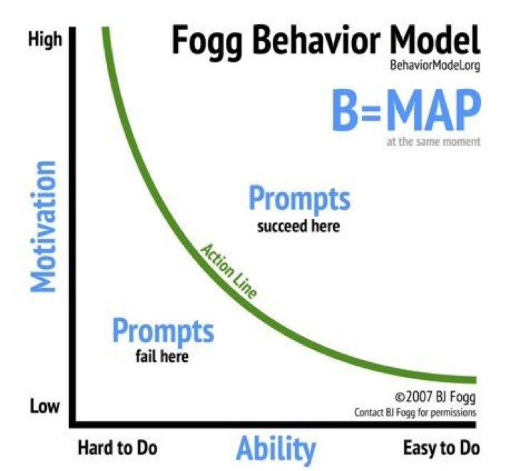 a graph showing what is fogg behavior model