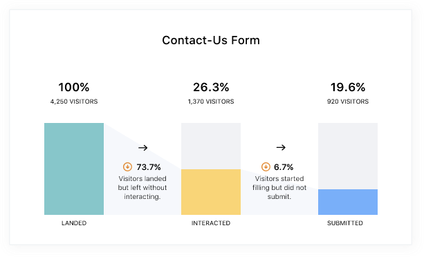 an example of form abandonment rate for a contact us form