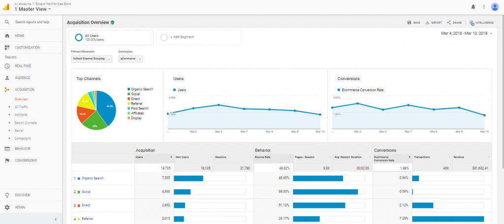 an example of a typical conversion data report in Google Analytics