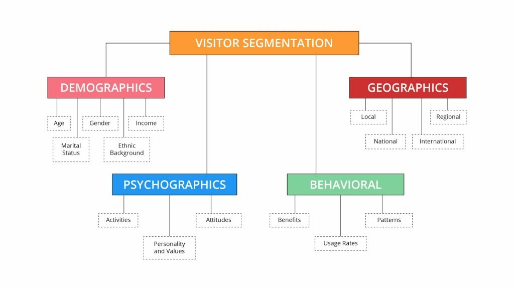 chart showing the four primary types of visitor segmentation