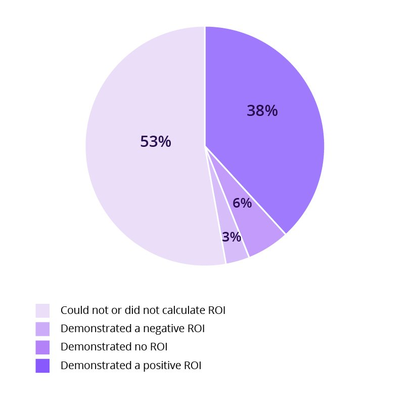 pie chart of CRO professionals not able to calculate roi of experimentation