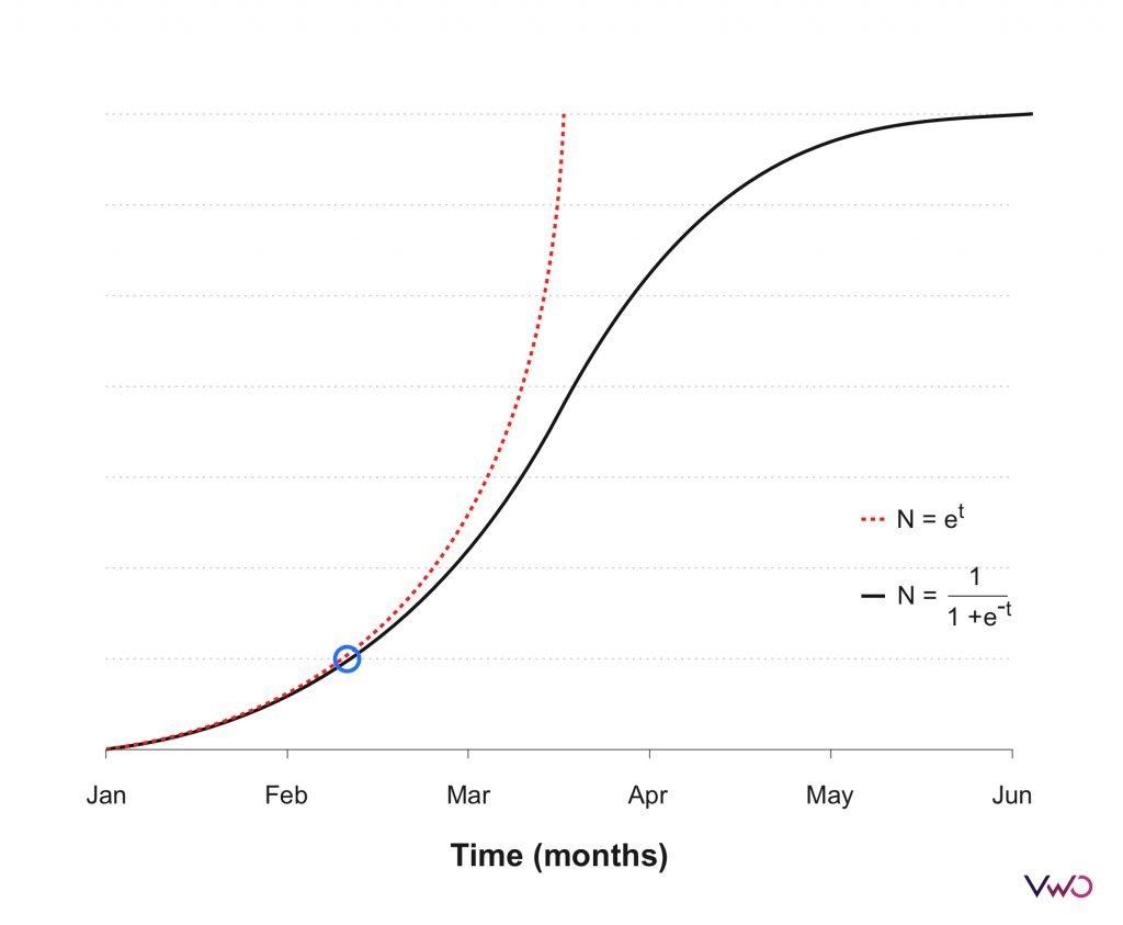 Future Is Probabilistic Graph