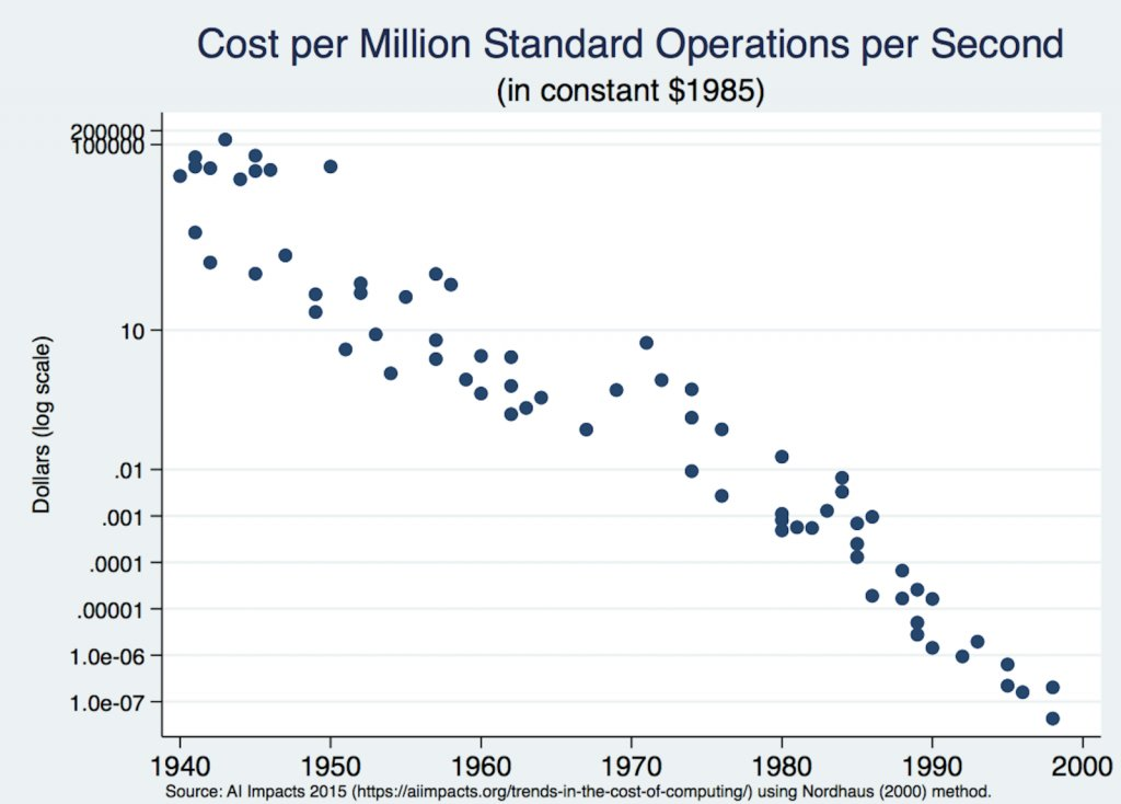 A Graph Showing Fall In Computing Prices In Two Decades