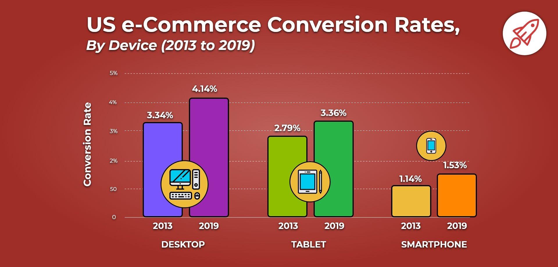 us ecommerce conversion rates