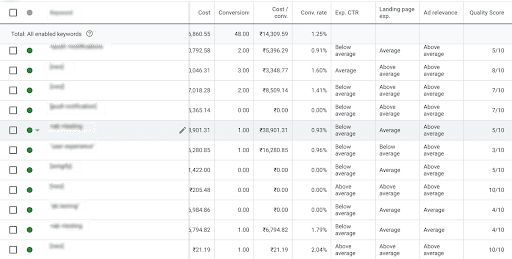Screenshot Of The Quality Score Of Landing Pages In Google Ads