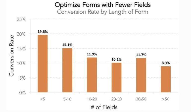graph on the impact on conversion rate with optimized forms With fewer fields